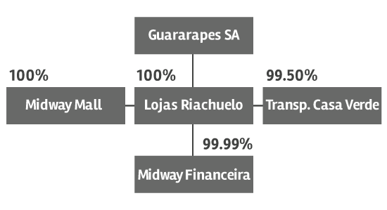 Ownership Breakdown