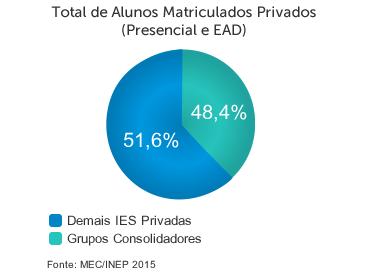 Total de alunos matriculados privados