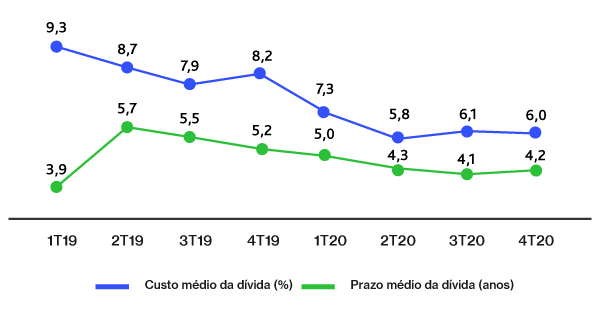 Custo e prazo médio da dívida
