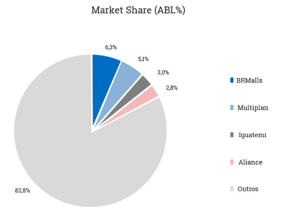 Market Share (ABL %)
