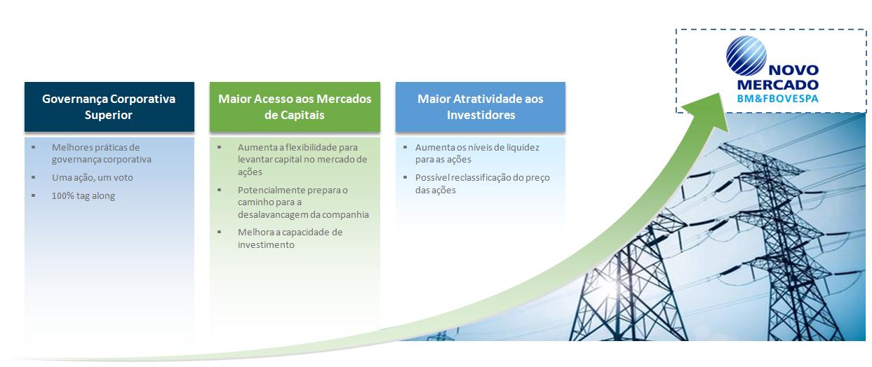 3 pilares Novo Mercado