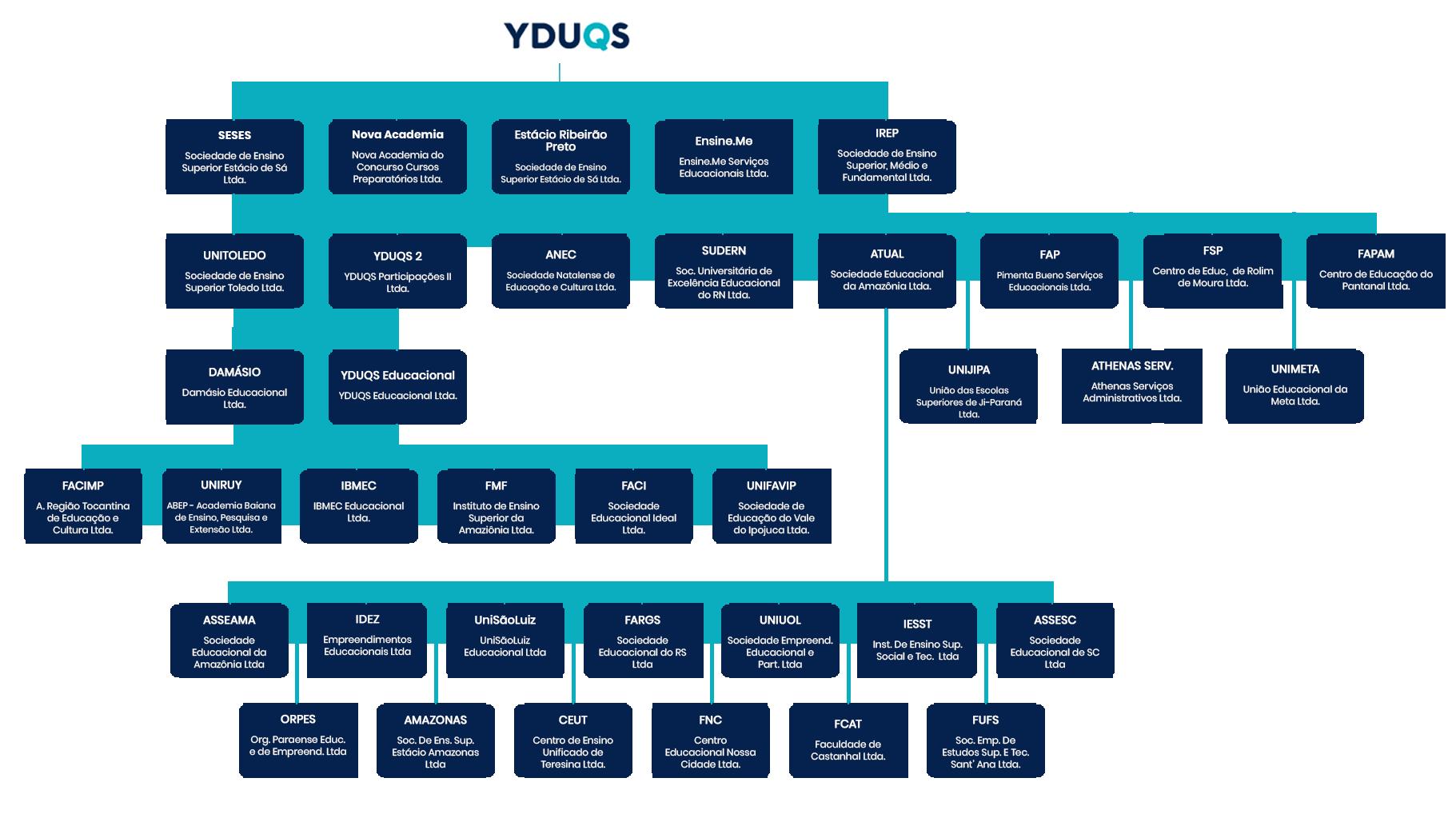 Organograma Estrutura Societária
