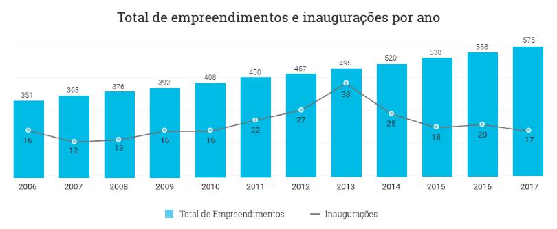 Total de empreendimentos e inaugurações por ano