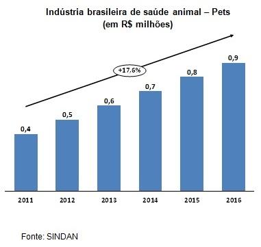 Industria brasileira de saúde animal - Pets