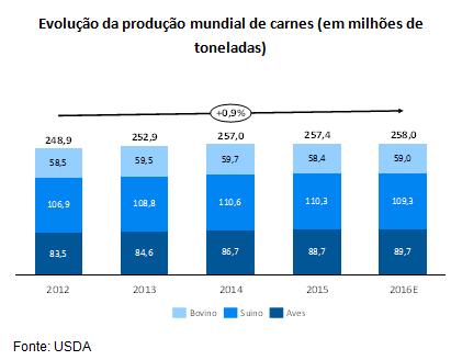 Indústria brasileira de saúde animal - Animais de produção