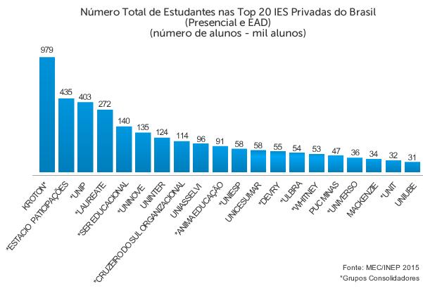 Número total de estudantes no Top 20
